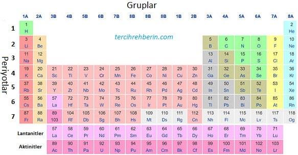 Element nedir